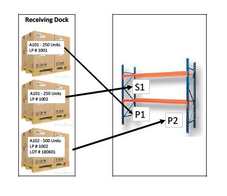 Y3PL Warehouse Management System